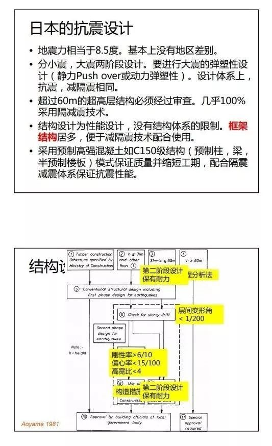 日本钢结构第二阶段设计方法