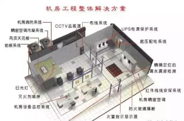 弱电机房工程全方位介绍