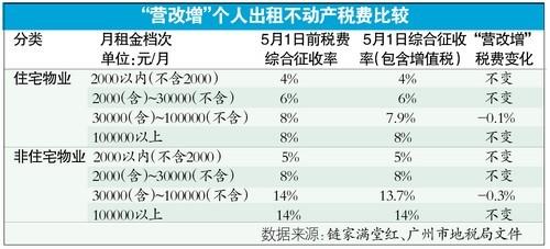 营改增对应税率仍是5.6% 二手房买卖出租均不加税