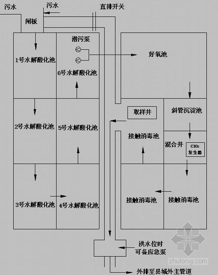 [湖南]医院及家属区污水处理消毒施工方案