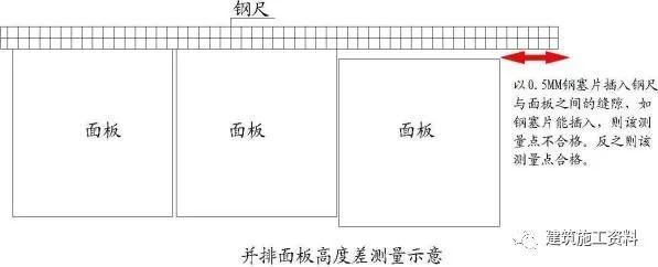 工程实测实量标准及操作指引_18