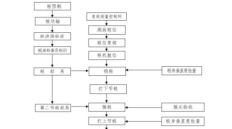 知名企业工程施工工艺指引(第五批)_1