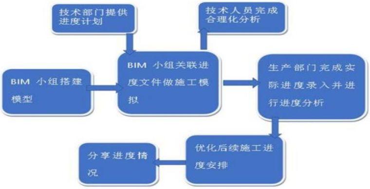 北京地铁16号线的BIM应用介绍_15