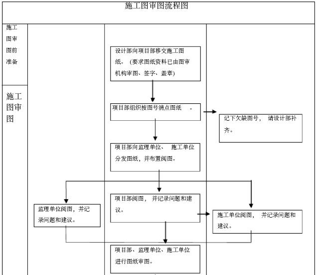 房地产公司工程质量管理办法汇编(207页)_3