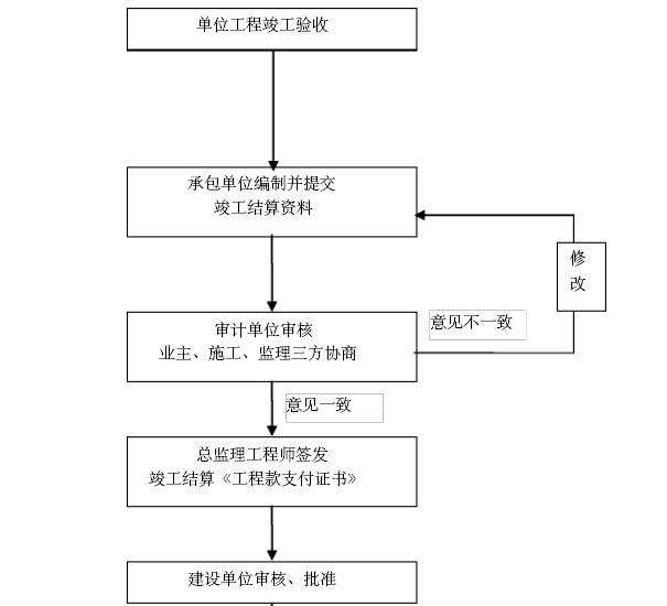 酒店建设项目监理大纲(355页,技术标)