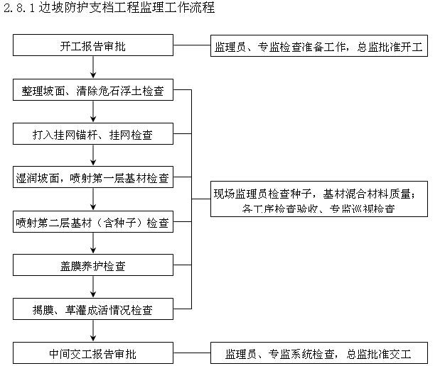 [厦门]公路桥梁提升改造工程监理实施细则(227页,图文丰富)_2