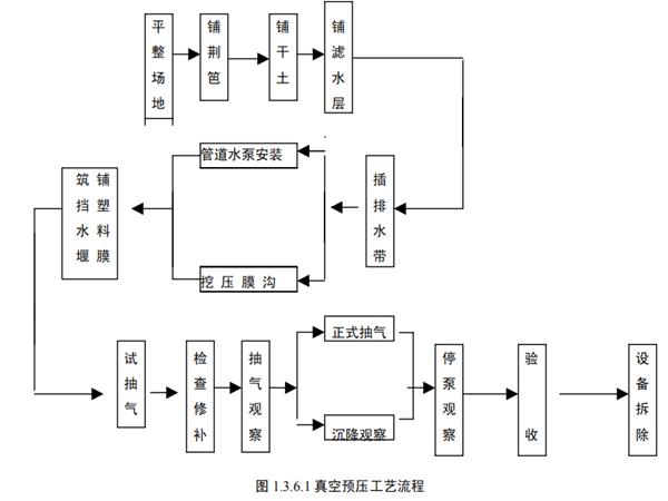地基与基础工程施工工艺标准PDF版(共169页)