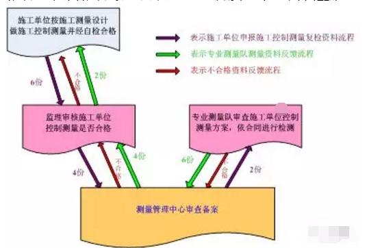 工程施工时如何快速测量放线