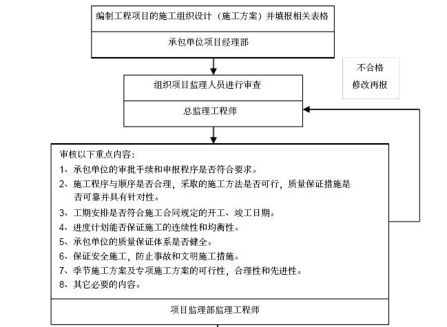 [安徽]安置房小区工程项目监理大纲(462页,图文丰富)_11