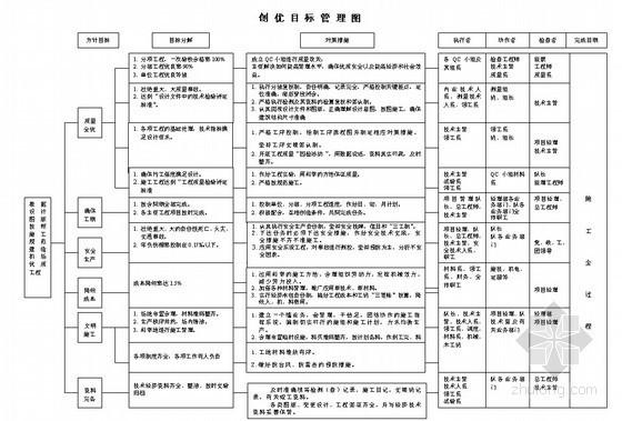 建筑工程施工组织设计常用流程图集(72个)