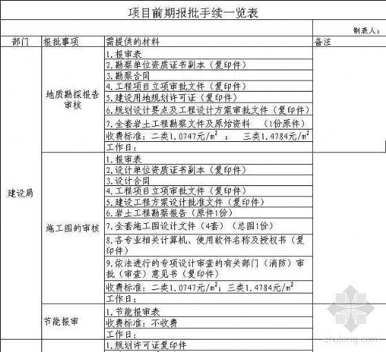 项目前期报批手续一览表