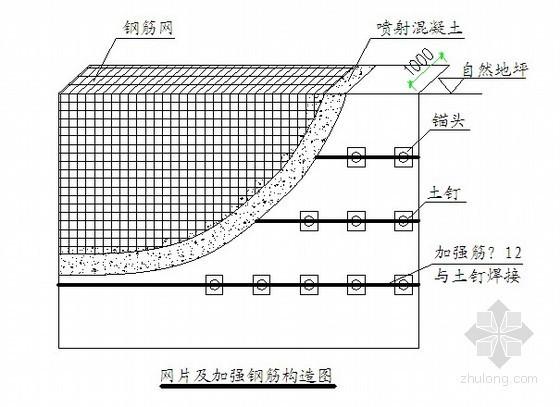 [河南]基坑土钉墙喷锚支护降水施工方案(专家论证)