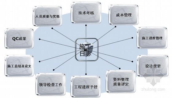 [PPT]工程施工日志编写与控制(2012年)