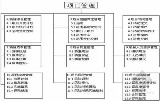 房地产项目管理师培训讲义(考试必备227页)