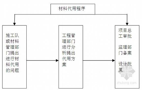 110KV电力线路变电站工程管理制度105页