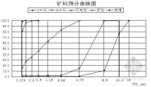SMA-13沥青混合料配合比设计报告