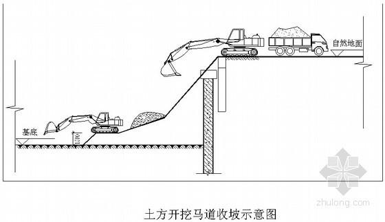 [河北]深基坑土方开挖及支护工程施工方案(专家论证)