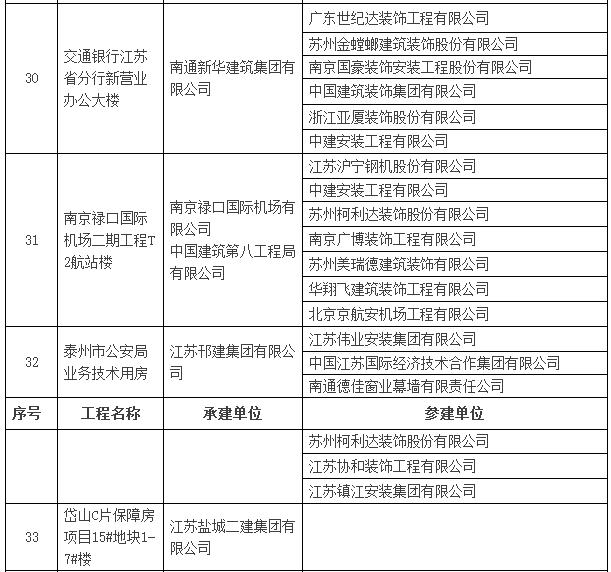 2016~2017年度第一批中国建设工程鲁班奖入选名单公示-建筑工程鲁班奖名单7.png