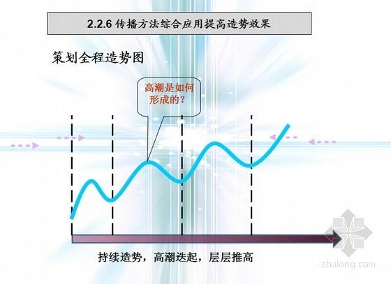 房地产前期及营销策划总流程(图文丰富 120页)