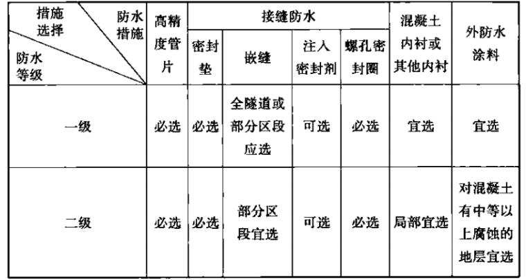 《地铁设计规范》(GB50157-2013)_3