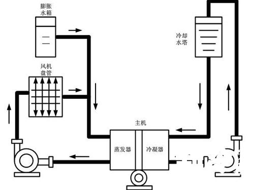 空调水系统管道的安装