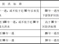 工程建设标准强制性条文水利工程部分2010版