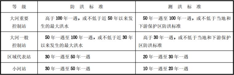 工程建设标准强制性条文水利工程部分2010版_1