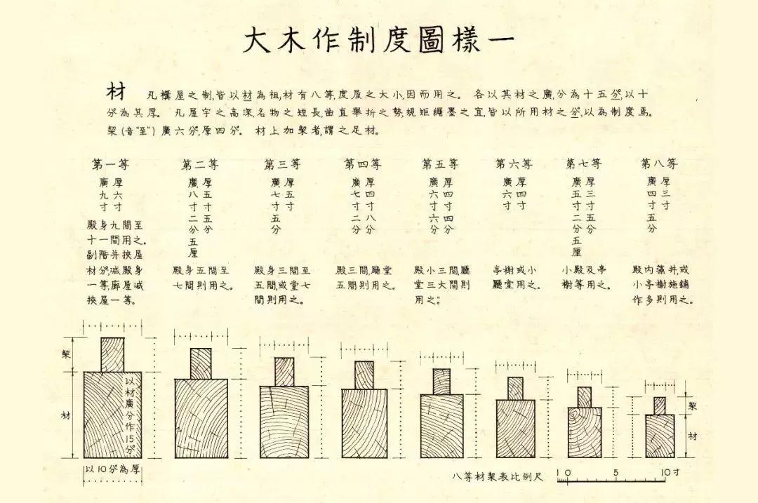 《营造法式》把这个标准材的断面规定为3:2,还让它具有了高度科学的图片