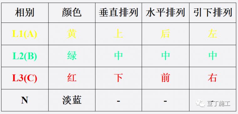 学习!施工现场临时用电强制性标准_10