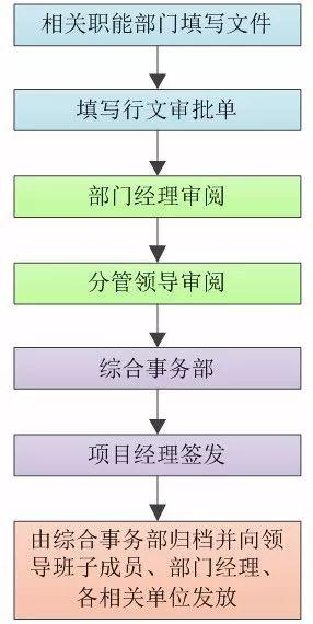 施工单位项目部工程资料管理内容及流程图