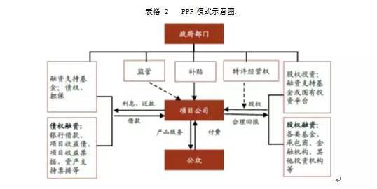 如何采用PPP模式建设地下综合管廊?_2