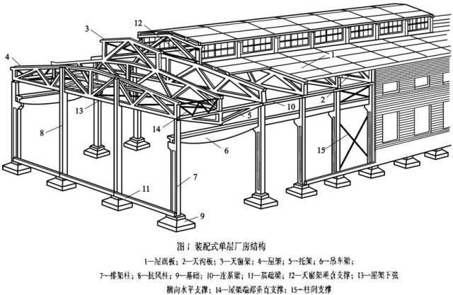 U型钢截面惯性矩资料下载-屋盖钢结构如何设计布置?