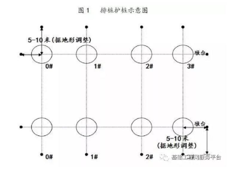 旋挖钻机成孔灌注桩施工作业指导书(湿挖)