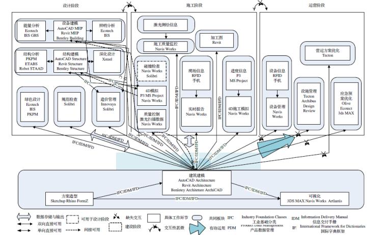 BIM论文-BIM在国内外应用的现状及障碍研究
