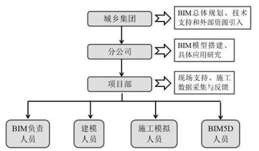 北京地铁16号线的BIM应用介绍_3