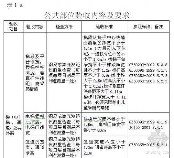 台州市住宅工程质量分户验收操作指南