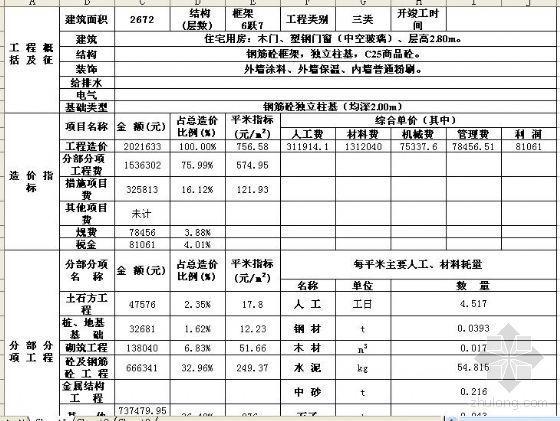 芜湖市2007年7月份某住宅工程造价指标分析