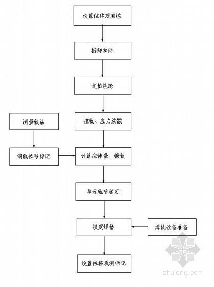 [北京]地铁工程施工组织设计(投标)