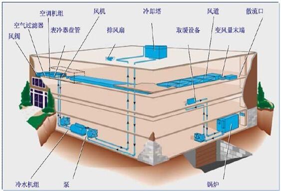 建筑智能化中的给排水系统