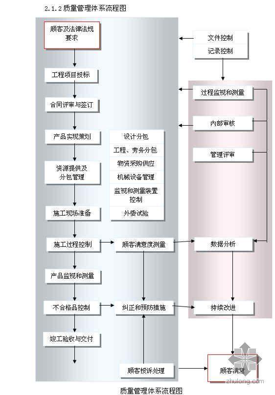 天津某高层住宅群质量计划(争创海河杯)