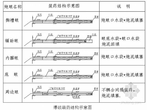 [贵州]隧道工程爆破专项施工方案