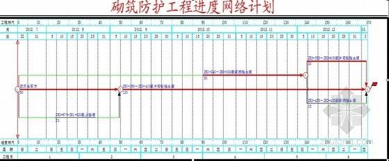 [重庆]公路工程砌筑防护施工方案(挡土墙)