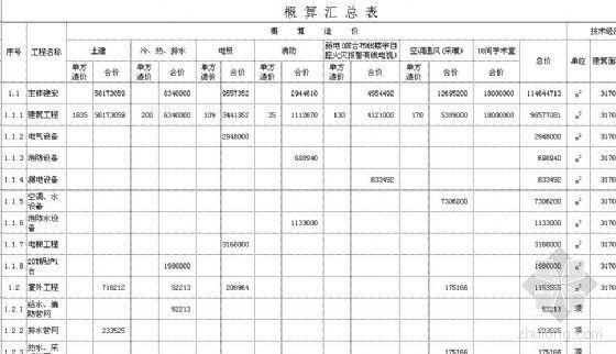唐山市某医院外科手术病房楼工程概算书