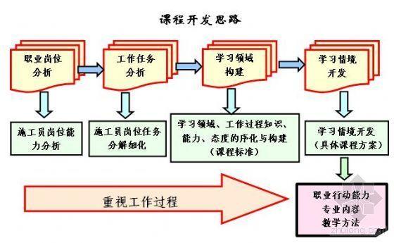 2008年度高职高专国家精品课程申报表(实例)