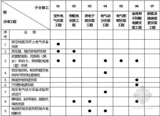 房建工程全过程监理实施细则(共23篇监理细则 320页 质控详细)