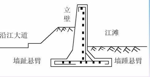 致施工图设计师:五种常见挡土墙类型_3