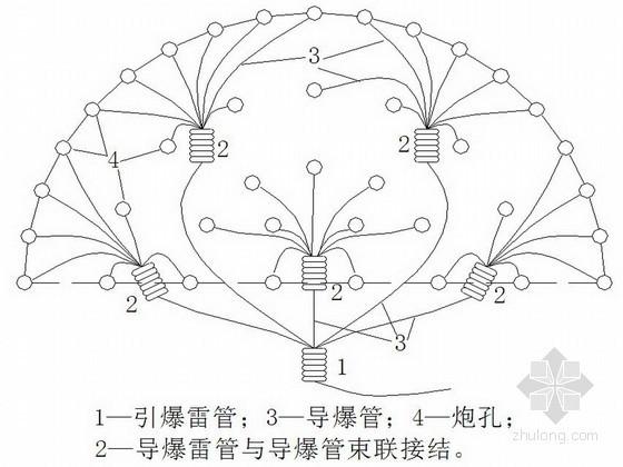 公路工程隧道施工钻爆法开挖爆破施工方案(中铁)