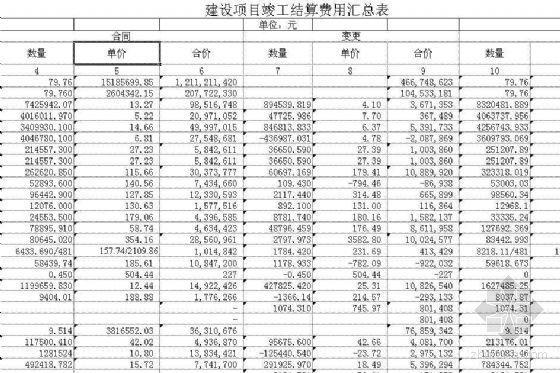 某高速公路建设项目竣工结算费用汇总表