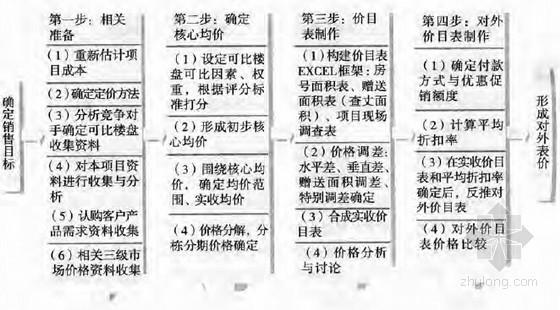 房地产企业全方位运营管理指导及案例分析(成套管理制度250页)