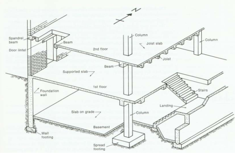 混凝土结构设计-梁板结构(PPT,193页)